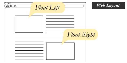 Float Left/Right