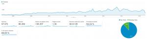 8 años de Analytics de David Valverde