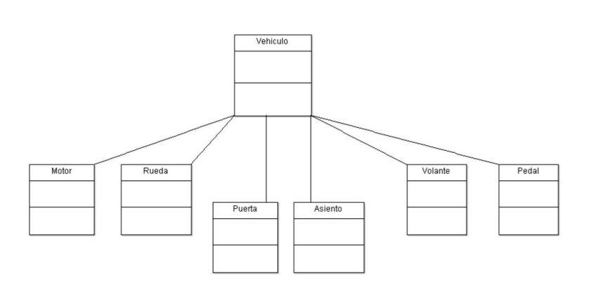 Diagrama UML de dependencias de un vehículo